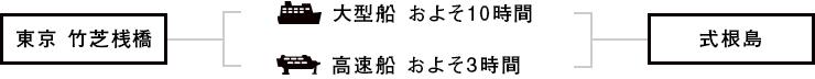 東京竹芝桟橋 ー 式根島